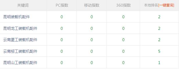 昆明装载机配件使用富海360seo软件关键词排名很好