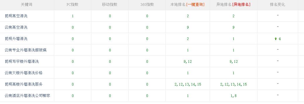 昆明高楼外墙清洗服务与深圳SEO优化公司达成合作效果非常好