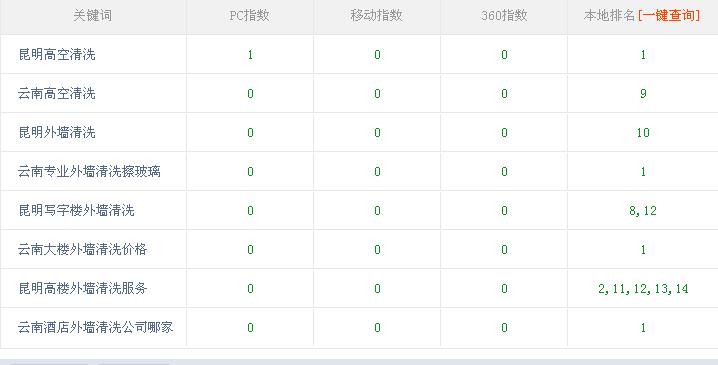 昆明高空清洗服务合作深圳seo优化公司以来效果显著