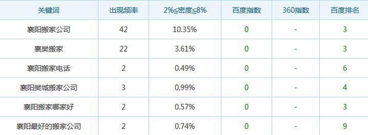 襄阳搬家公司与富海360合作网站推广效果展示