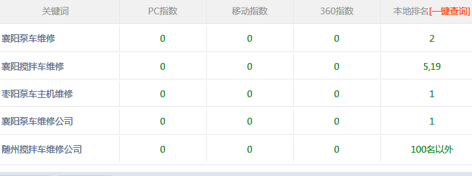 襄阳搅拌车维修公司张总对富海360的推广评价
