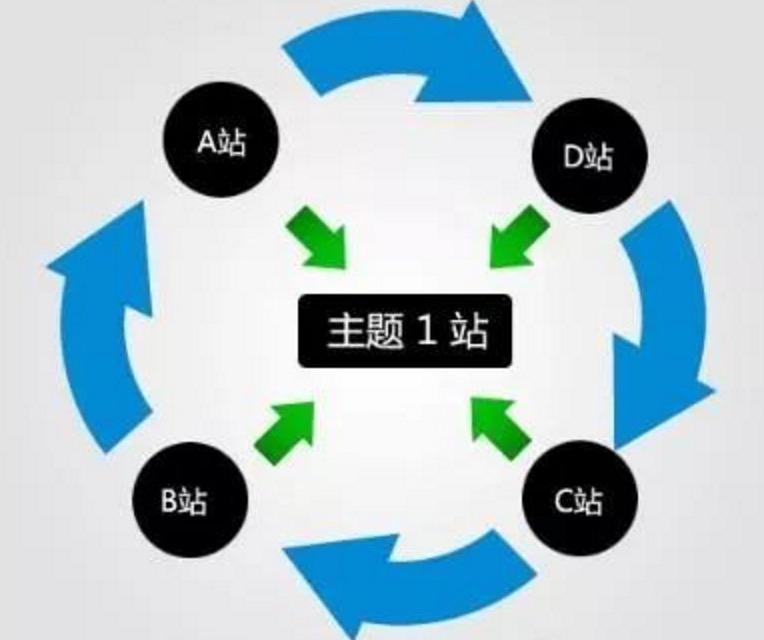 广州富海城市覆盖网站站群系统