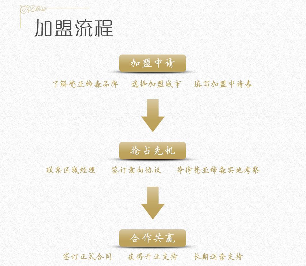 梵亚缔森全屋定制家具品牌加盟流程