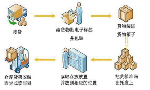 RFID在仓储方面的应用