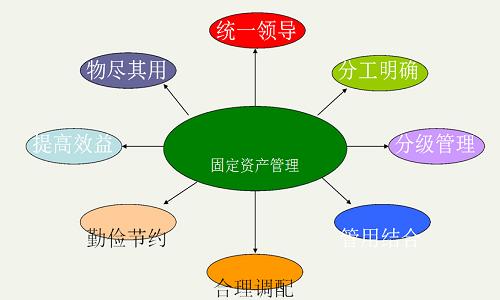 资产管理系统介绍