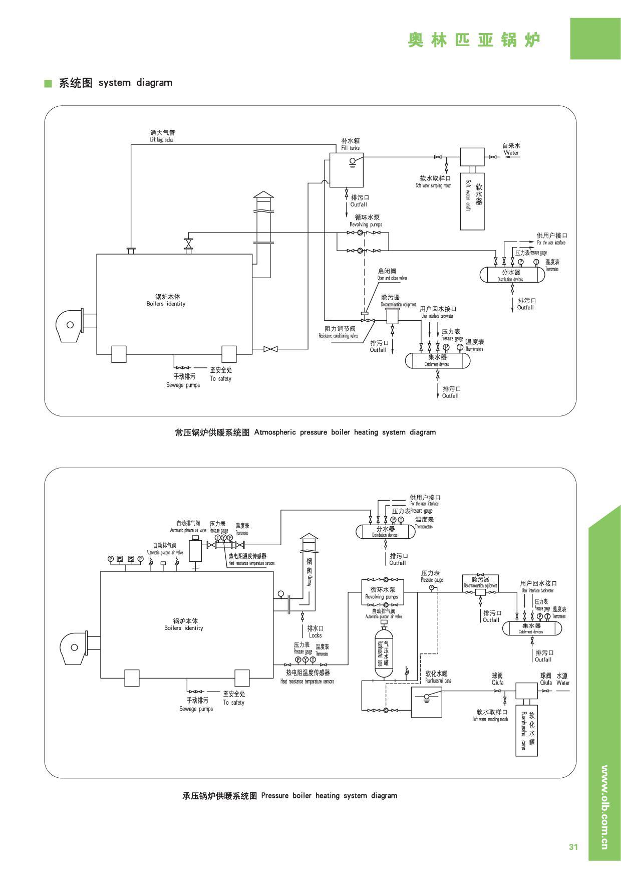 热水锅炉系统图