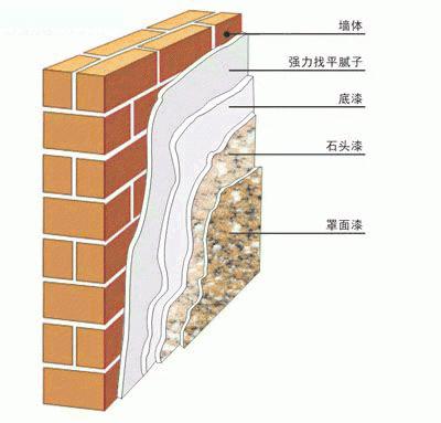 墙体施工剖面图