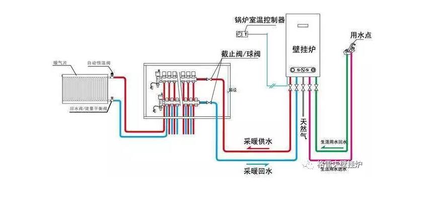 燃气壁挂炉系统