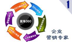 富海360營銷系統