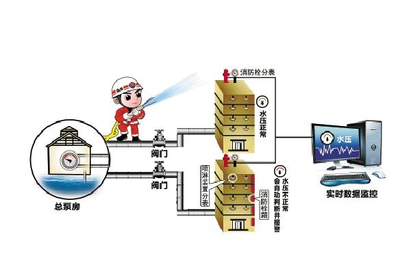 消防设施检测方法汇总以及室内消火栓系统的检测方法