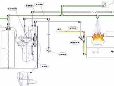 厨房设备自动灭火装置适用于何种场所?