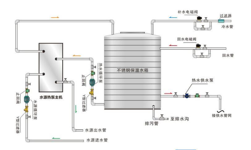 空气源热泵热水机组工作原理结构图