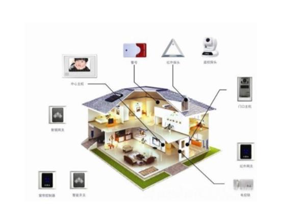 智能家居监控系统