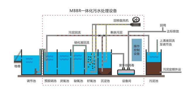 生活污水处理工艺流程