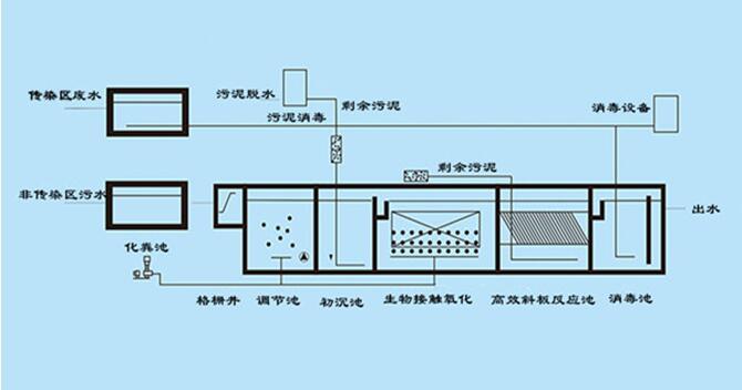 医疗污水处理设备工艺