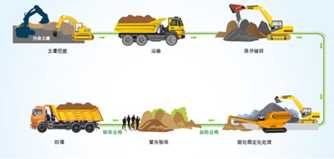 土壤修复施工工艺