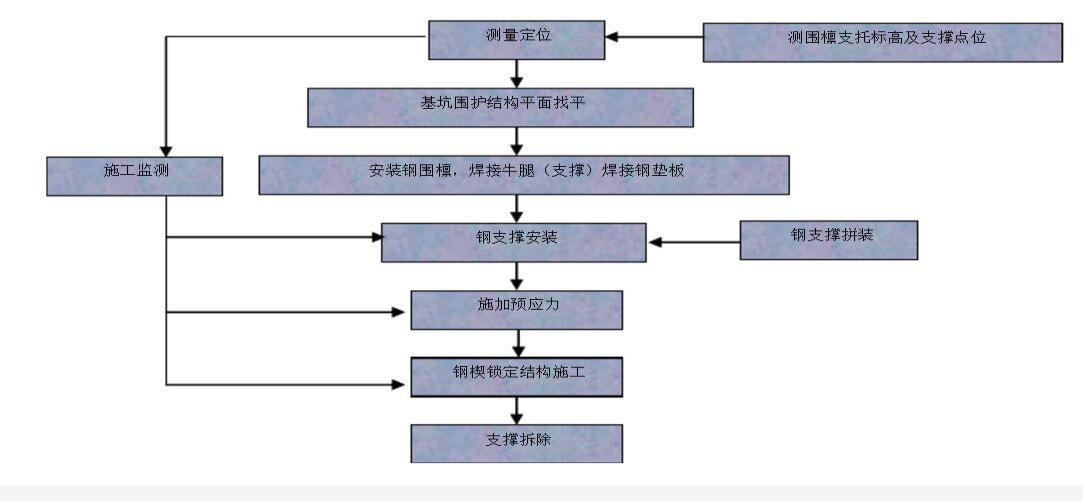 钢支撑工程施工流程