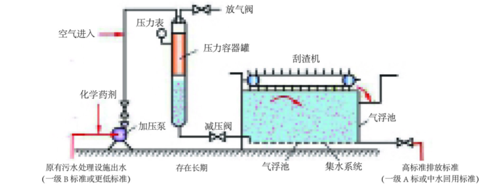 KR-EAF混凝气浮提标改造工艺流
