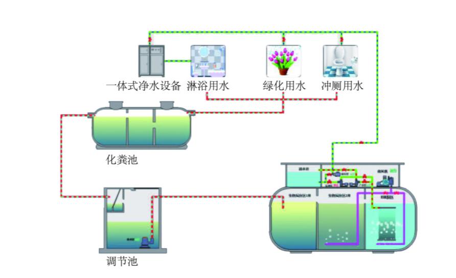 一体化污水处理循环设计