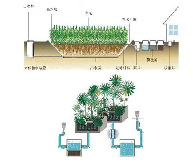 一体化污水处理花园式设计