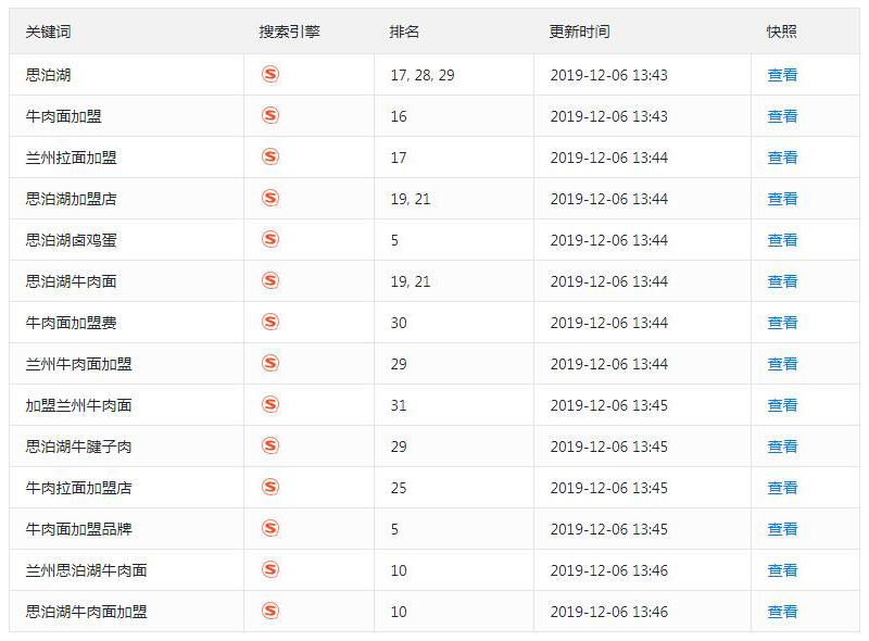 兰州牛肉面加盟网站seo推广效果