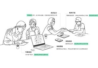 【客户故事】网页设计工作室一、二人Hold住全场,没问题吗?