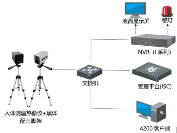 视频监控测温热成像人体测温筛查应用方案