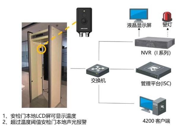 视频测温检测门方案