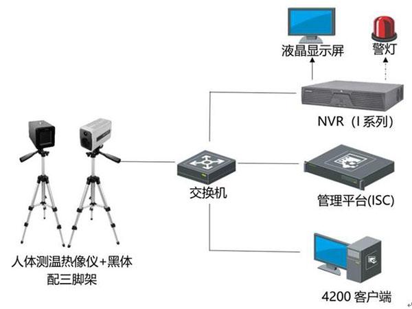 陇南视频热成像人体测温筛查-在线布控&手持方案