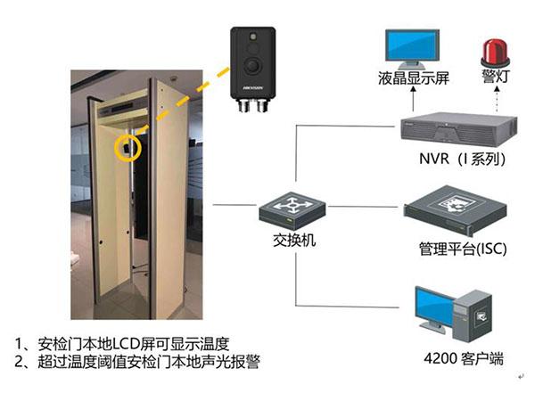 陇南视频热成像人体测温筛查应用方案—测温安检门