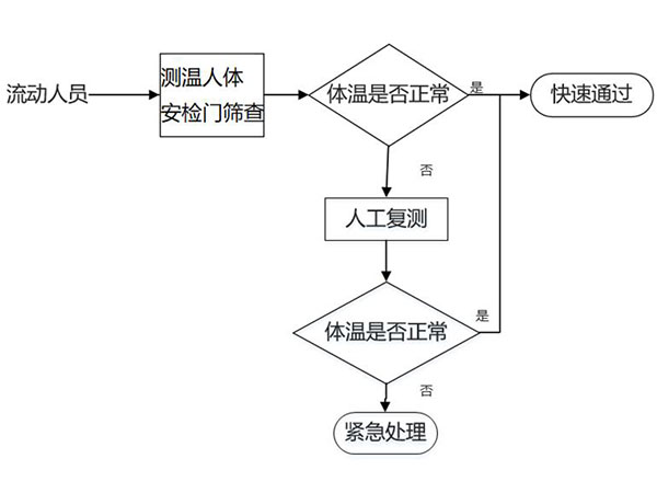 测温人体安检门方案业务流程图