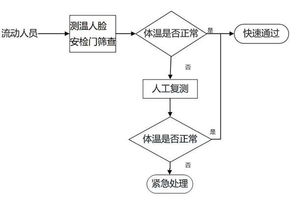 测温人脸安检门方案业务流程图