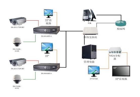 安装网络视频监控系统的四种方式