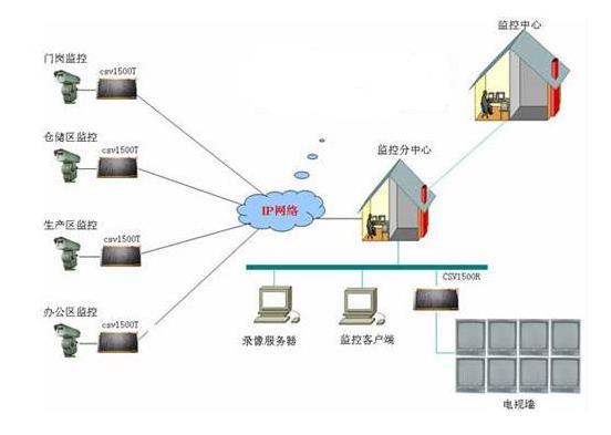 安装网络视频监控系统