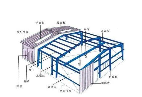 武威钢结构工程公司