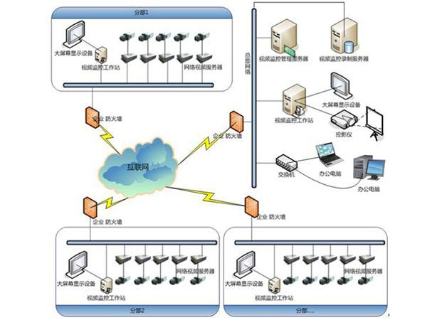 视频监控网络安全解决方案
