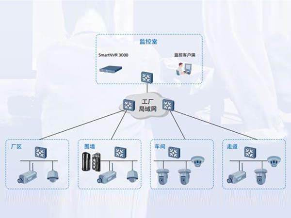 工厂视频监控系统安装方案