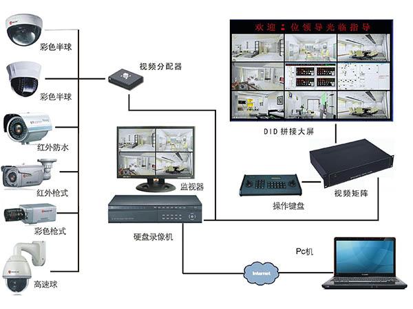 监控系统安装流程
