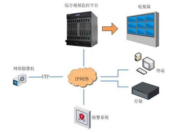 网络监控系统安装图