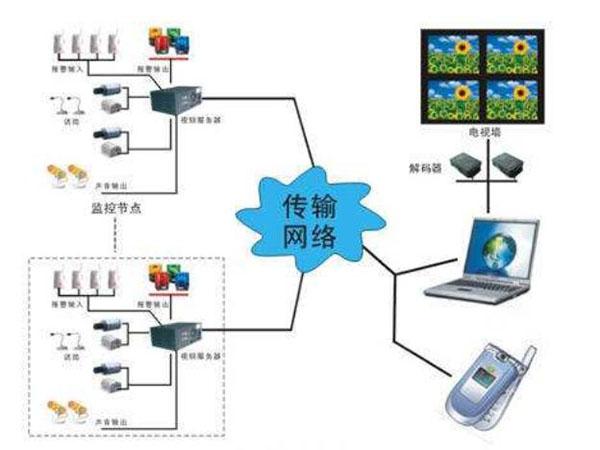 手机视频监控系统优势