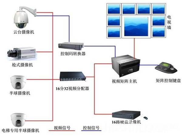 安装安防监控系统需要的设备