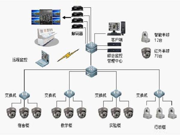 安装安防监控系统安装所需设备