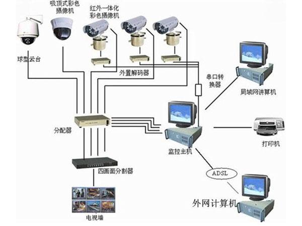 视频监控系统选择方法
