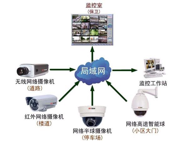 监控系统维护方案