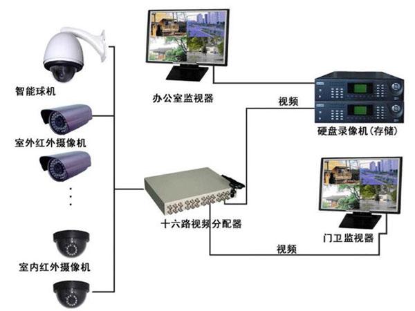 安防监控系统应用