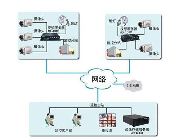 视频监控系统有哪些功能