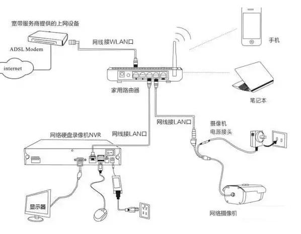 网络摄像机监控工程安装你必须知道的4种方式!