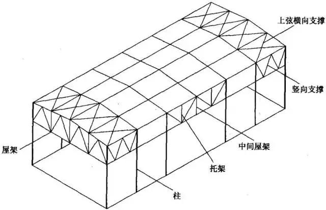 如何设计布置屋盖钢结构?