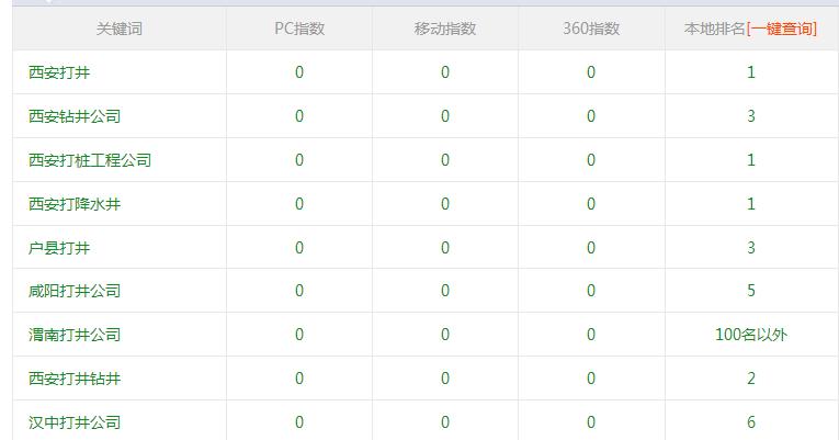 西安钻井公司使用富海360seo优化软件效果不错