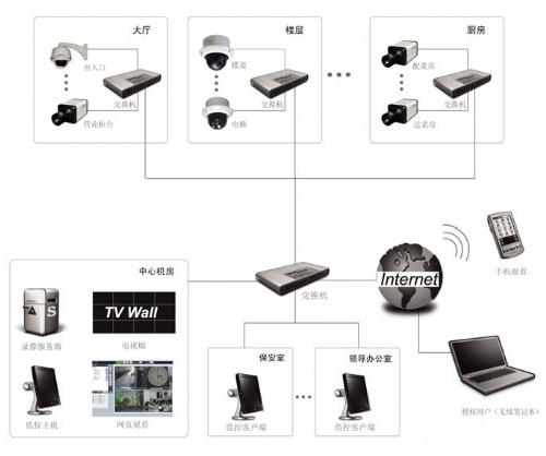 酒店宾馆监控系统